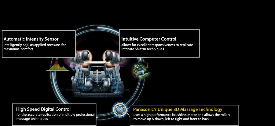 ghế massage toàn thân Panasonic EP-MA73F 3D